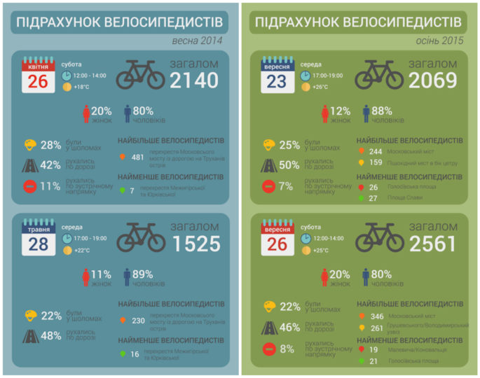 Кількість велосипедистів у Києві збільшилась на 10% у будні. Дані останнього підрахунку велосипедистів у Києві, який проводила Асоціація велосипедистів Києва (АВК).