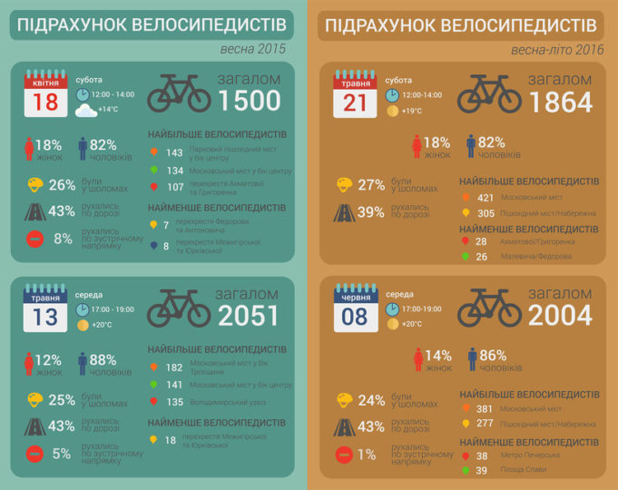 Кількість жінок серед велосипедистів у Києві вперше зросла за рік на 2% (навесні 2016 року, порівняно з весною 2015 року). Про це свідчать результати підрахунку, який уже три роки поспіль проводить Асоціація велосипедистів Києва (АВК).